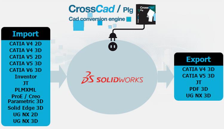 1-Datakit-SolidWorks-JT-UN-PTC-Creo-convert-JT-PDF-3D-Catia-MSWx