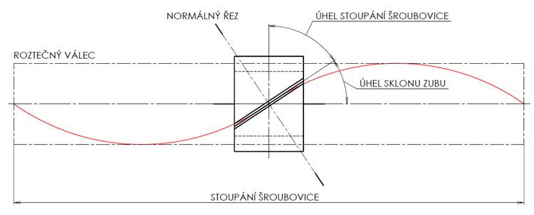 Postup Modelovani Celniho Ozubeneho Kola Se Sikmymi Zuby