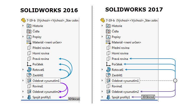 5-SolidWorks-rodic-potomek-vztahy-dynamicka-vizualizace-referenci