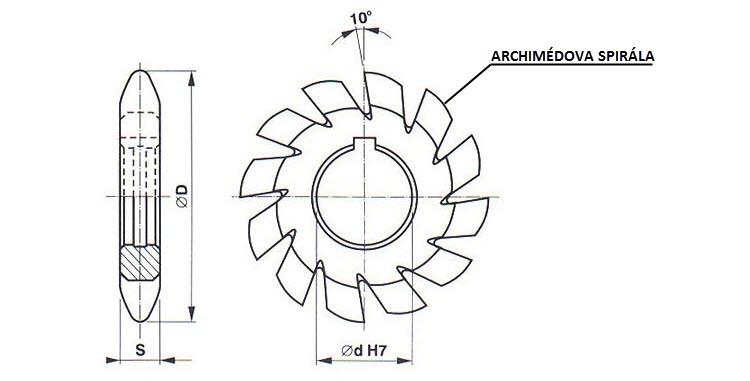 Profil hřbetu tvarové kotoučové frézy tvoří Archimédova spirála