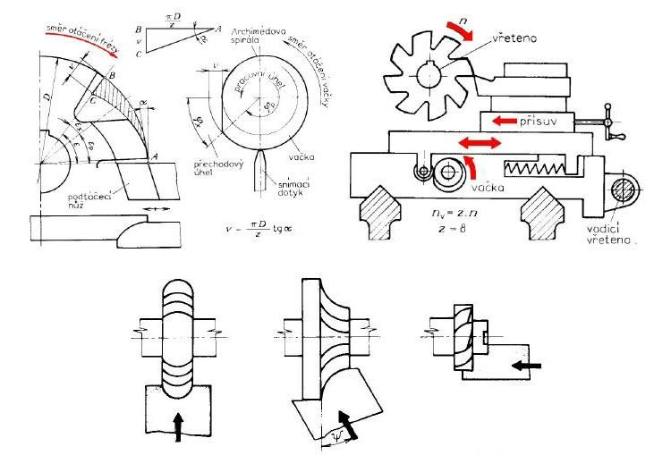 Výroba hřbetních ploch ve tvaru Archimédovy spirály na speciálních podsoustružovacích soustruzích