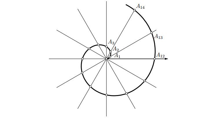 Archimédova spirála rozdělená z12 dělicích přímek