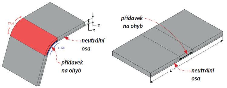 Schématické znázornění působení deformací v ohnuté části plechu (T – tloušťka materiálu, t – vzdálenostod vnitřní plochy k neutrální ose, L – délka rozvinutého tvaru)