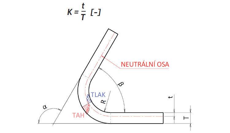 K-faktor určuje polohu neutrální osy, α – úhel ohybu (úhel, o který je plech deformován) [°], β – doplňkový úhel (konstrukční), R – poloměr ohybu [mm], T – tloušťka materiálu [mm], t – vzdálenost od vnitřní plochy k neutrální ose [mm]