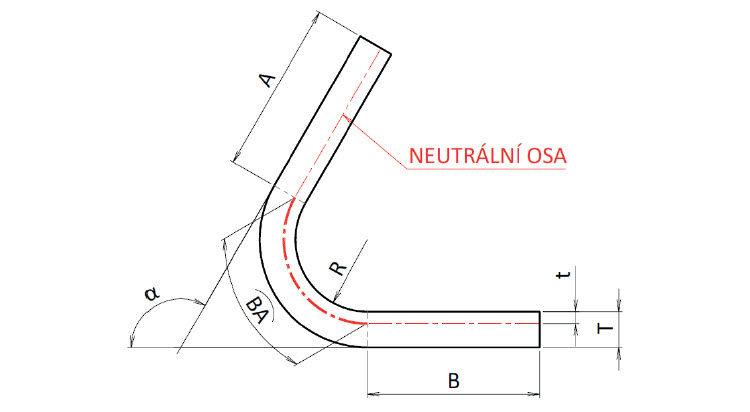 Stanovení délky rozvinutého tvaru přídavkem na ohyb. α – úhel ohybu (úhel, o který je plech deformován) [°], K – K-faktor [–], R – poloměr ohybu [mm], T – tloušťka materiálu [mm], t – vzdálenost od vnitřní plochy k neutrální ose [mm], BA – přídavek na ohyb [mm], A, B – délky lemu [mm]