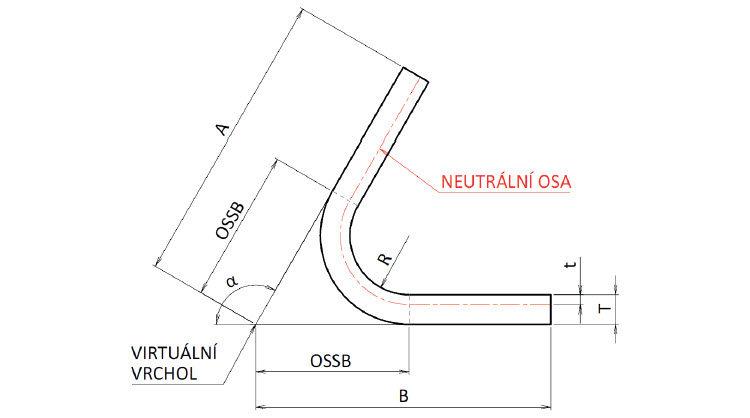 Stanovení délky rozvinutého tvaru zkrácením ohybu. α – úhel ohybu (úhel, o který je plech deformován) [°], OSSB – vnější zkrácení, R – poloměr ohybu [mm], T – tloušťka materiálu [mm], t – vzdálenost od vnitřní plochy k neutrální ose [mm], BD – zkrácení ohybu [mm] (nemá jednoduchou grafickou reprezentaci), A, B – virtuální délky lemu [mm].