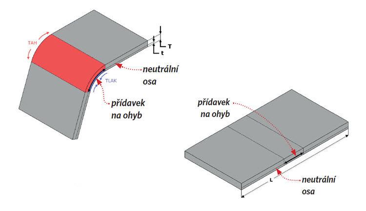 Výroba plechových dílů #2: Výpočet délky rozvinutého tvaru plechu