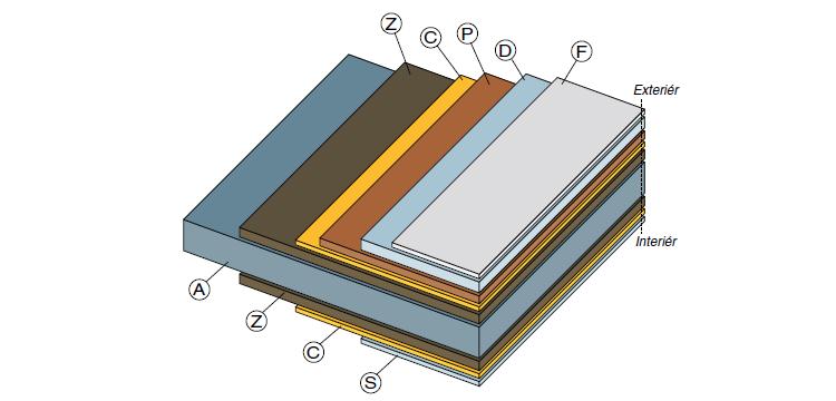 Povrchová úprava plechu vrstvou PVDF (polyvinyldendifluorid) o tloušťce 25 µm. Obr.: CB Profil A – plech v kvalitě oceli S320 a speciální povrchová úprava pro vnější a vnitřní použití odolná proti povětrnostním a chemickým vlivům Z – vrstva zinku 200–275 g·m-2 C – chemické opracování S – rubová strana ochranný lak 5–10 µm D – polyvinylidén-fluoridový lak 18–25 µm F – odstranitelná fólie P – základový lak 3–5 µm