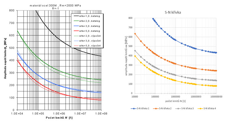 Jak získat body pro konstrukci křivky zobrázku #2