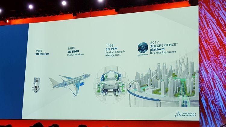 Vývoj platformy 3D Experience sahá až do roku 1981.
